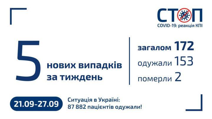 Карантин 2020 в КПІ (27.09.2020, новини за тиждень)