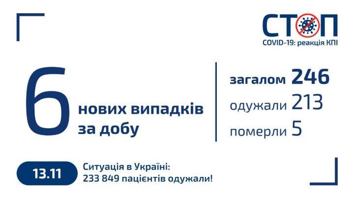 Карантин 2020 в КПІ (13.11.2020)