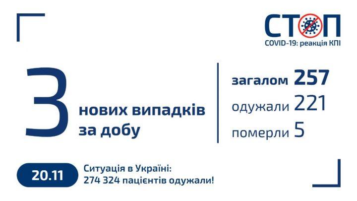Карантин 2020 в КПІ (20.11.2020)