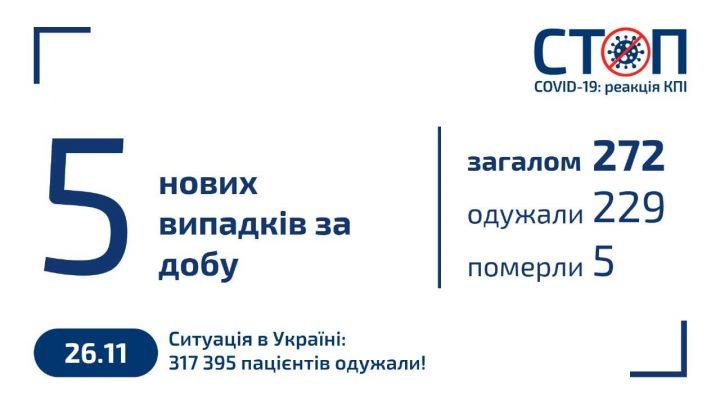 Карантин 2020 в КПІ (26.11.2020)