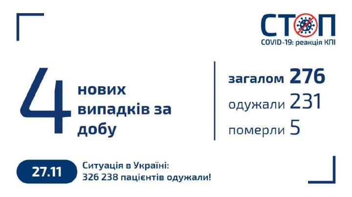 Карантин 2020 в КПІ (27.11.2020)