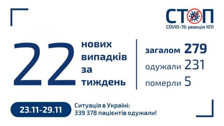 Карантин 2020 в КПІ (29.11.2020, новини за тиждень)