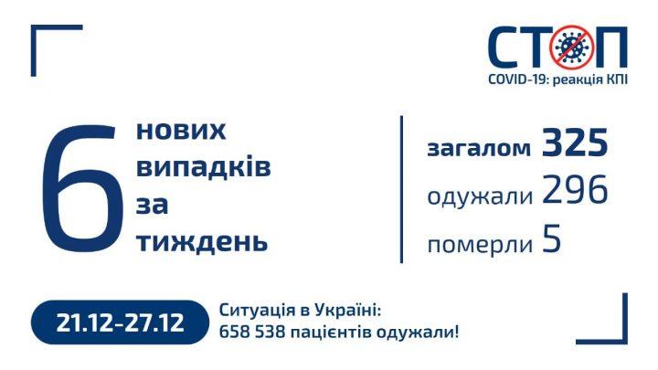 Карантин 2020 в КПІ (27.12.2020, новини за тиждень)