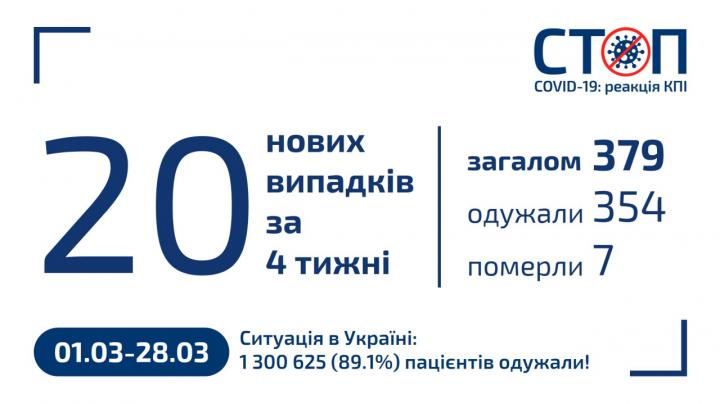 Карантин 2020 в КПІ (28.03.2021, новини за місяць)