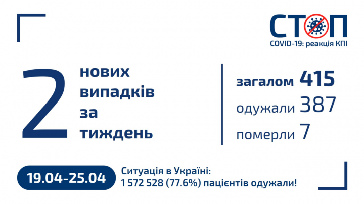 Карантин 2020-2021 в КПІ (25.04.2021, новини за тиждень)