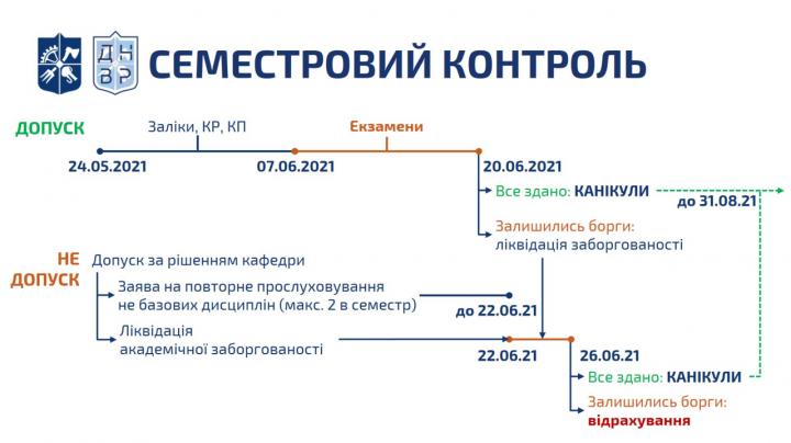 Сьогодні розпочинається семестровий контроль весняного семестру 2020/2021